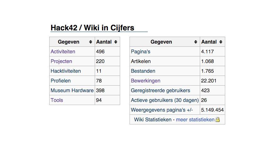 wiki_statistics
